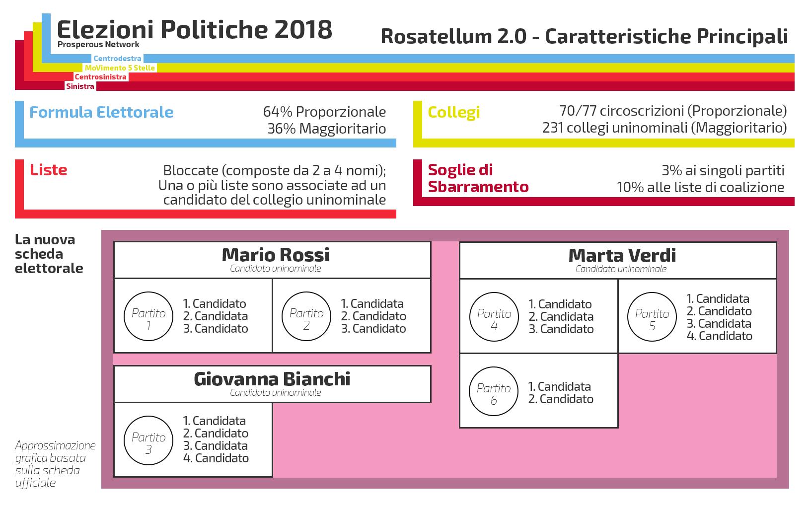 Legge elettorale Elezioni Politiche 2018 | Come funziona ...