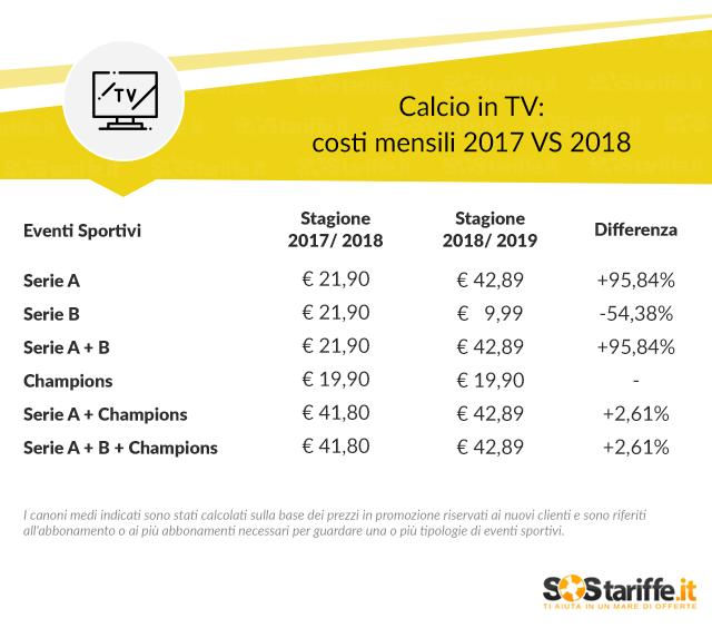 Calcio In Tv: I Costi Per Guardarlo Sono Raddoppiati. Ecco