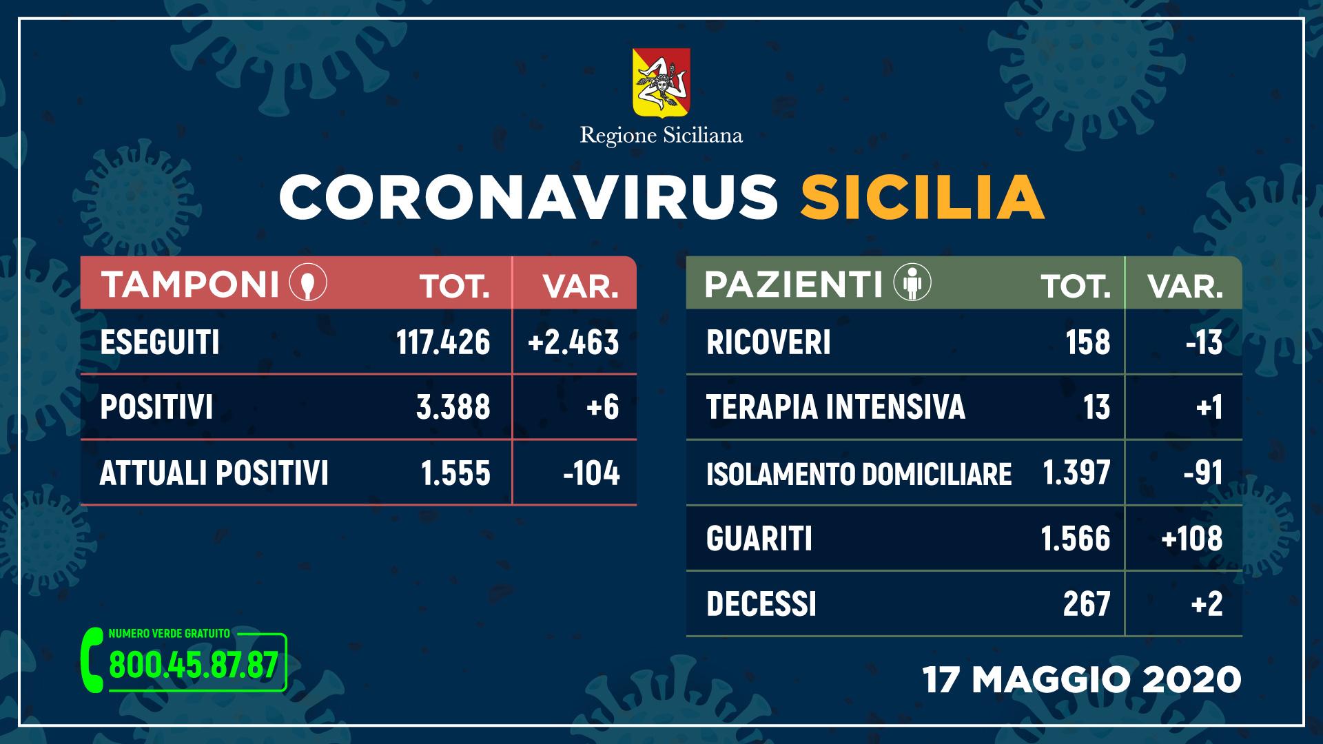 Coronavirus:sempre più guariti e meno ricoveriin Sicilia, seii nuovi positivi