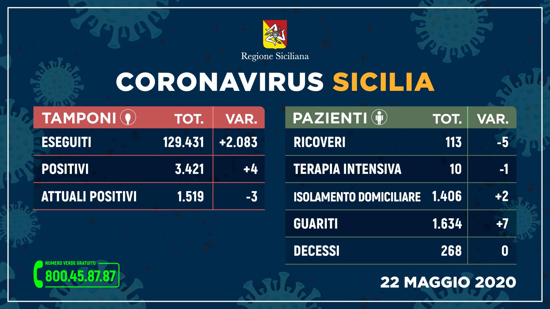 Coronavirus, in Sicilia terzo giorno senza decessi. I dati in provincia di Trapani
