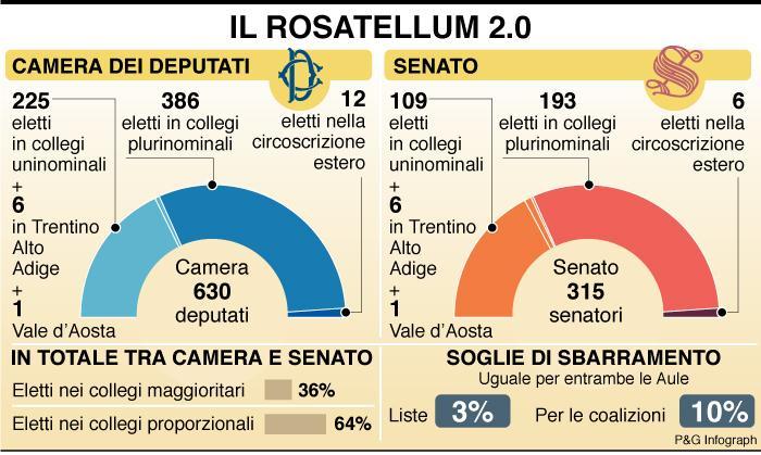 Elezioni ecco come saranno i collegi in sicilia un for Senato composizione