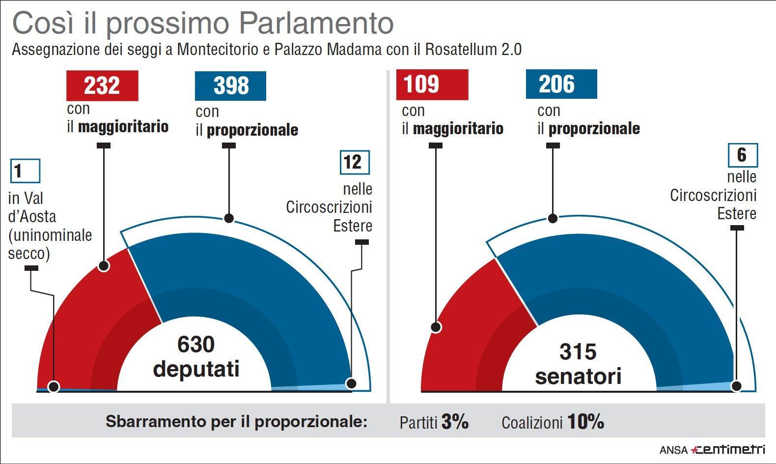Ecco come si vota con la nuova legge elettorale che for Composizione parlamento italiano