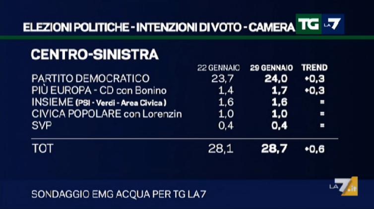 Elezioni politiche 2018: tutti i candidati di Pisa e Toscana