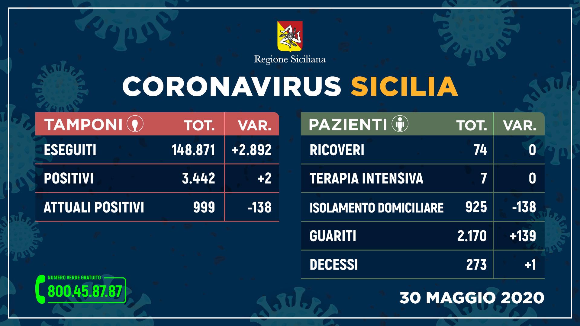 Coronavirus, boom di guariti in Sicilia. I positivi scendono sotto i mille, solo due nuovi contagiati. I dati