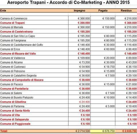 Aeroporto di Trapani. Pace pronto a rescindere contratto con Ryanair