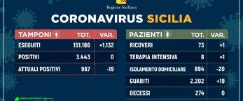 https://www.tp24.it/immagini_articoli/01-06-2020/1591026790-0-coronavirus-in-sicilia-nessun-nuovo-contagio-e-nessun-decesso-i-dati-di-oggi.jpg