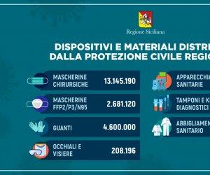 https://www.tp24.it/immagini_articoli/02-06-2020/1591089717-0-coronavirus-nbsp-in-sicilia-distribuiti-oltre-22-milioni-di-dispositivi-di-sicurezza.jpg