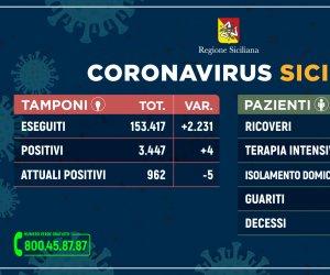 https://www.tp24.it/immagini_articoli/02-06-2020/1591126051-0-coronavirus-tornano-ad-aumentare-i-contagi-in-sicilia-i-dati-nbsp.jpg