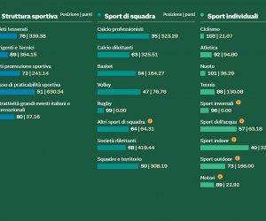https://www.tp24.it/immagini_articoli/02-09-2019/1567442477-0-citta-sportive-ditalia-sole-trapani-83esima.jpg