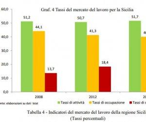 https://www.tp24.it/immagini_articoli/03-11-2017/1509747371-0-focus-socio-economico-cgil-lavoro-perso-italia-siciliano.jpg
