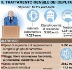 https://www.tp24.it/immagini_articoli/04-05-2018/1525414330-0-bella-vita-parlamentari-mesi-stipendio-24000-euro-senza-lavorare.jpg