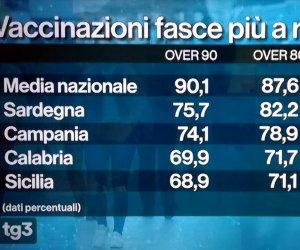 https://www.tp24.it/immagini_articoli/04-05-2021/1620152466-0-nbsp-vaccini-continua-il-flop-siciliano-per-gli-over-70-80-90.jpg