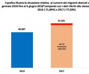 https://www.tp24.it/immagini_articoli/07-06-2018/1528362823-0-immigrazione-sbarchi-sonio-calati-salvini-sapra-fare-meglio.png