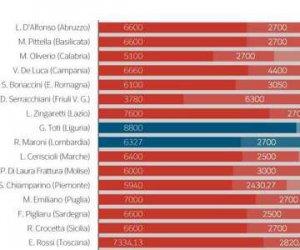 https://www.tp24.it/immagini_articoli/10-11-2015/1447138866-0-crocetta-e-il-governatore-piu-pagato-d-italiaecco-quanto-ci-costa-il-presidente.jpg