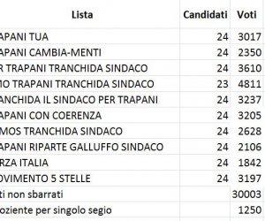 https://www.tp24.it/immagini_articoli/11-06-2018/1528733084-0-trapani-ecco-ripartizione-seggi-consiglio-comunale.jpg