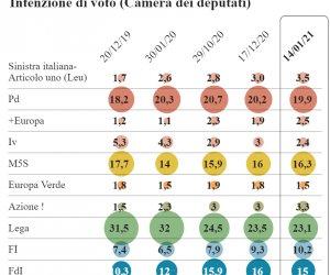 https://www.tp24.it/immagini_articoli/16-01-2021/1610781930-0-i-sondaggi-renzi-cala-al-2-4-forza-italia-sopra-il-10.png