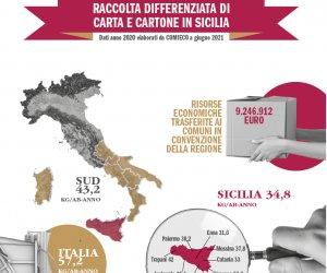 https://www.tp24.it/immagini_articoli/16-09-2021/1631793588-0-nel-2020-lieve-crescita-della-raccolta-della-carta-in-sicilia-2-7-12-in-provincia-di-trapani.png