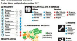https://www.tp24.it/immagini_articoli/19-11-2018/1542614099-0-qualita-vita-provincia-trapani-italia-tutta-sicilia-fondo.jpg