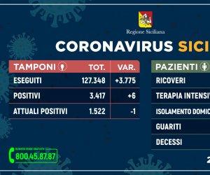 https://www.tp24.it/immagini_articoli/21-05-2020/1590079693-0-coronavirus-in-sicilia-secondo-giorno-senza-decessi-un-positivo-ogni-600-tamponi.jpg