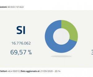 https://www.tp24.it/immagini_articoli/22-09-2020/1600751475-0-referendum-e-regionali-vincono-conte-e-zingaretti-perde-salvini.jpg