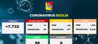 https://www.tp24.it/immagini_articoli/23-10-2020/1603430809-0-sicilia-coronavirus-attese-misure-per-scuole-trasporti-e-movida.png