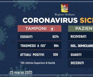 https://www.tp24.it/immagini_articoli/25-03-2020/1585141843-0-cornavirus-contagiati-sicilia-sono-positivi.jpg