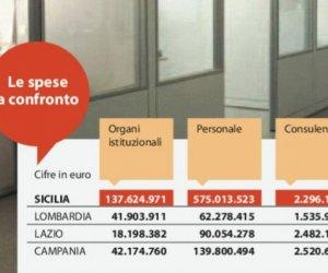 https://www.tp24.it/immagini_articoli/25-12-2014/1419536481-0-stipendi-consulenze-indennita-le-spese-record-della-sicilia.jpg