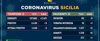 https://www.tp24.it/immagini_articoli/26-05-2020/1590513244-0-nbsp-coronavirus-in-sicilia-tre-nuovi-contagi-e-un-solo-decesso-i-dati.jpg