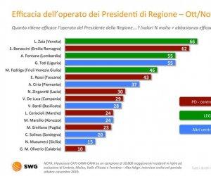 https://www.tp24.it/immagini_articoli/29-11-2019/1575059783-0-sondaggio-gradimento-presidenti-regione-musumeci-penultimo.jpg